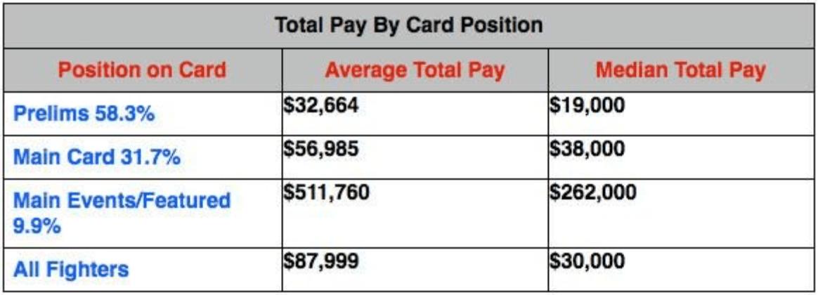 UFC pay rate
